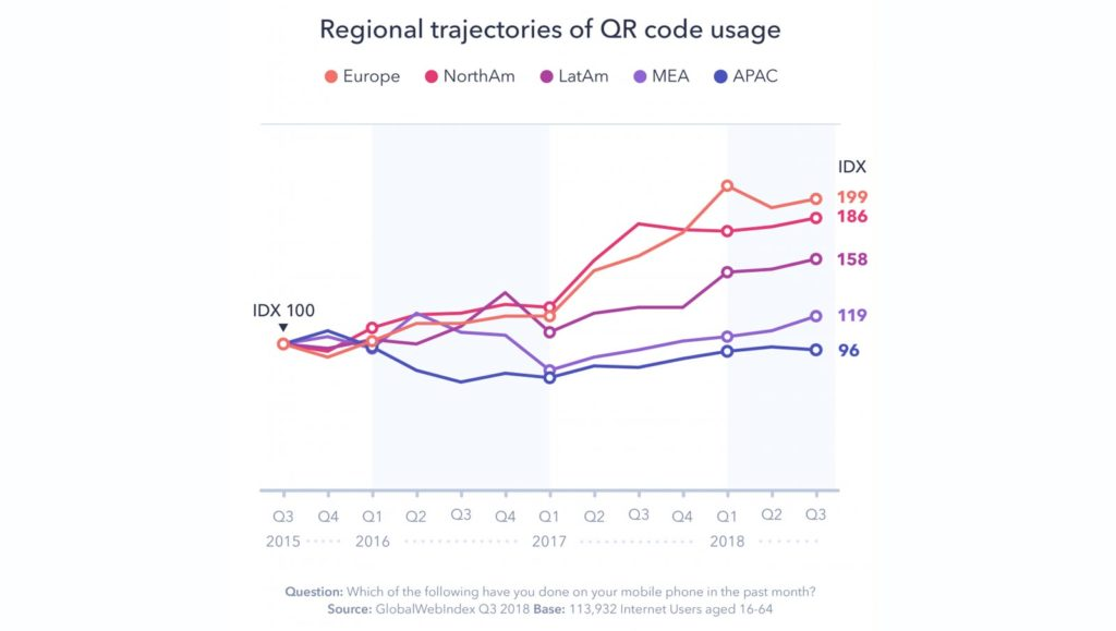 Regional trajectory of QR Code usage
