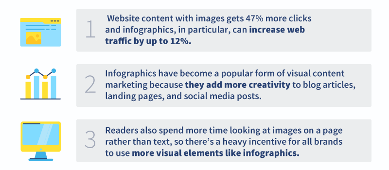 An infographic with statistics about using infographics