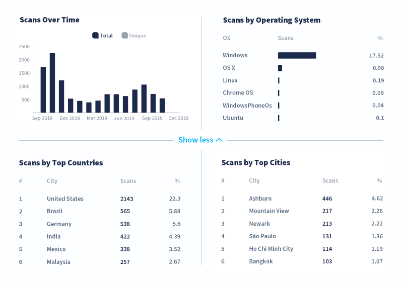 Tracking metrics for scans over time, by operating system, top countries, and top cities.