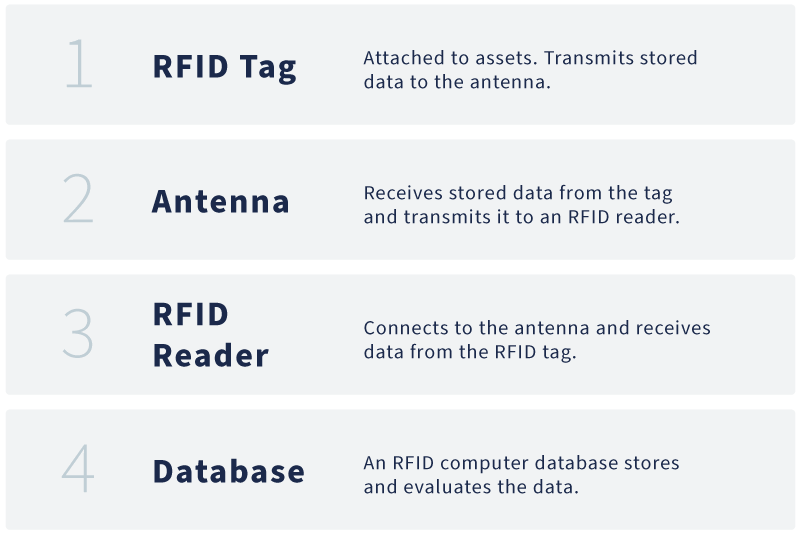 A four-step graphic overview of how FRID tags work