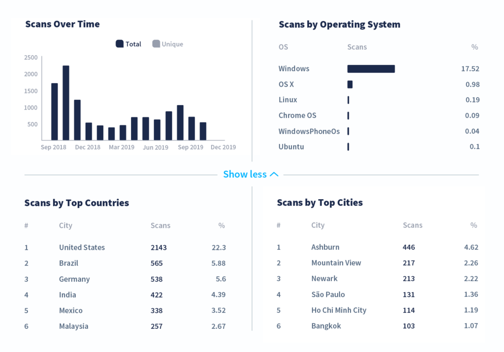 The different tracking metrics available with QR Code Generator PRO — scans by time, operating system, countries, and cities
